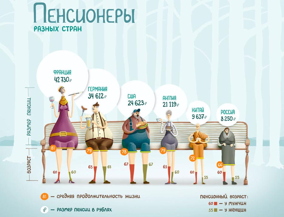 Пенсионеры разных стран