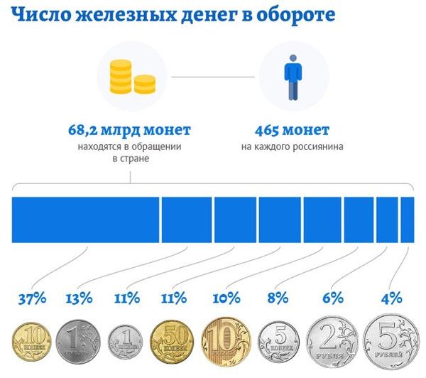 Зачем Центробанку понадобилась наша мелочь
